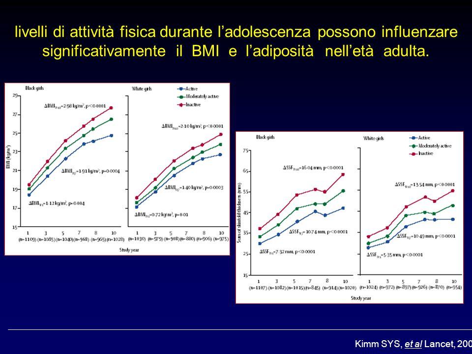 Kimm SYS, et al Lancet, 2005 livelli di attività fisica durante ladolescenza possono influenzare significativamente il BMI e ladiposità nelletà adulta.