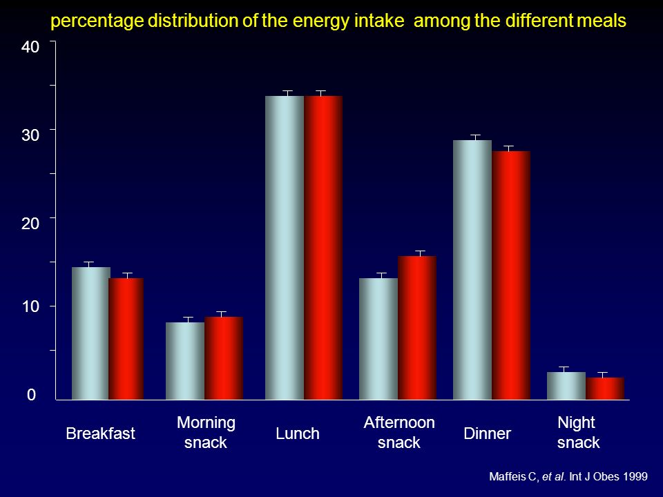 Morning snack Afternoon snack 0 10 20 30 40 BreakfastLunchDinner Night snack percentage distribution of the energy intake among the different meals Ma