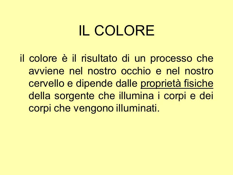 IL COLORE il colore è il risultato di un processo che avviene nel nostro occhio e nel nostro cervello e dipende dalle proprietà fisiche della sorgente