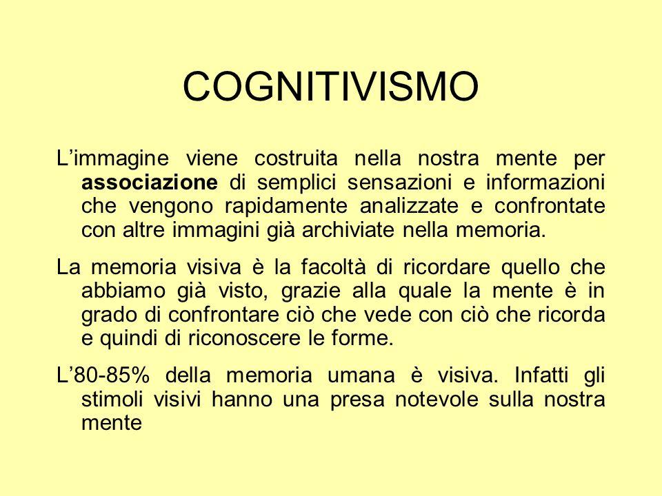 COGNITIVISMO Limmagine viene costruita nella nostra mente per associazione di semplici sensazioni e informazioni che vengono rapidamente analizzate e