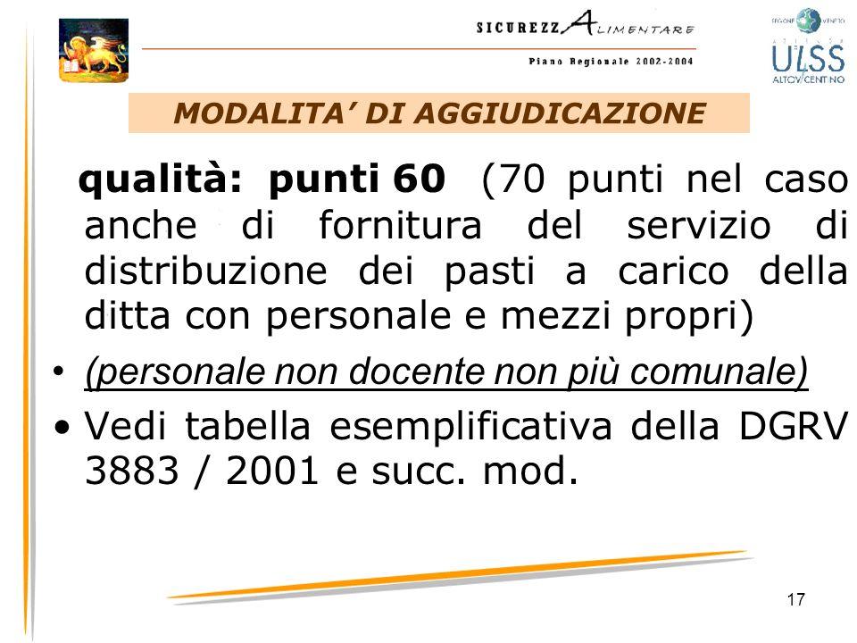17 qualità: punti 60(70 punti nel caso anche di fornitura del servizio di distribuzione dei pasti a carico della ditta con personale e mezzi propri) (