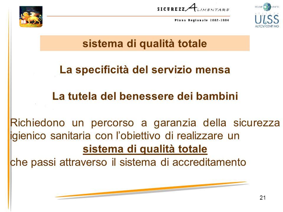 21 La specificità del servizio mensa La tutela del benessere dei bambini Richiedono un percorso a garanzia della sicurezza igienico sanitaria con lobi