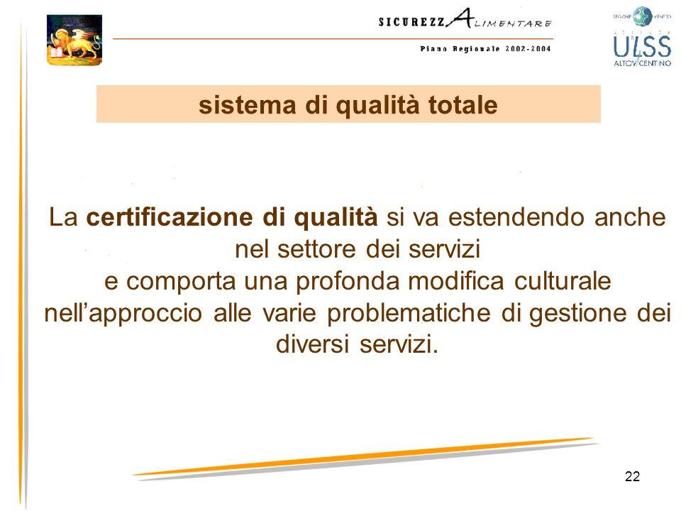 22 La certificazione di qualità si va estendendo anche nel settore dei servizi e comporta una profonda modifica culturale nellapproccio alle varie pro