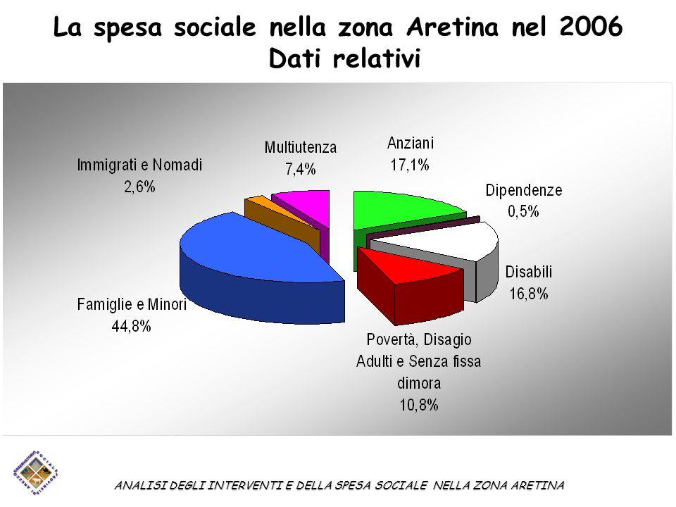 La spesa sociale nella zona Aretina nel 2006 Dati relativi ANALISI DEGLI INTERVENTI E DELLA SPESA SOCIALE NELLA ZONA ARETINA