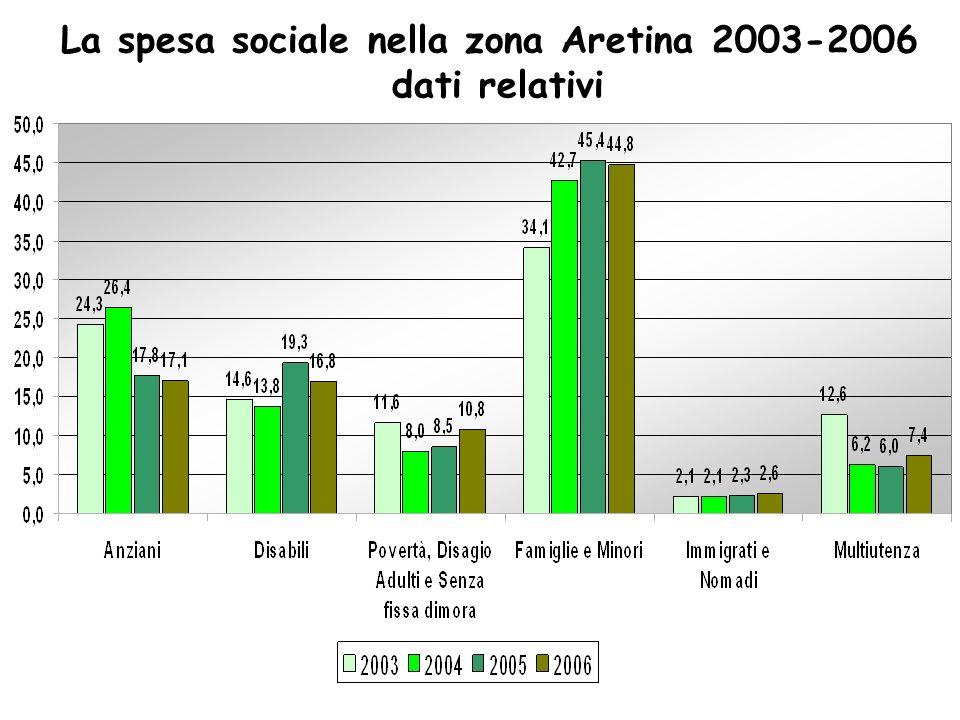 La spesa sociale nella zona Aretina 2003-2006 dati relativi