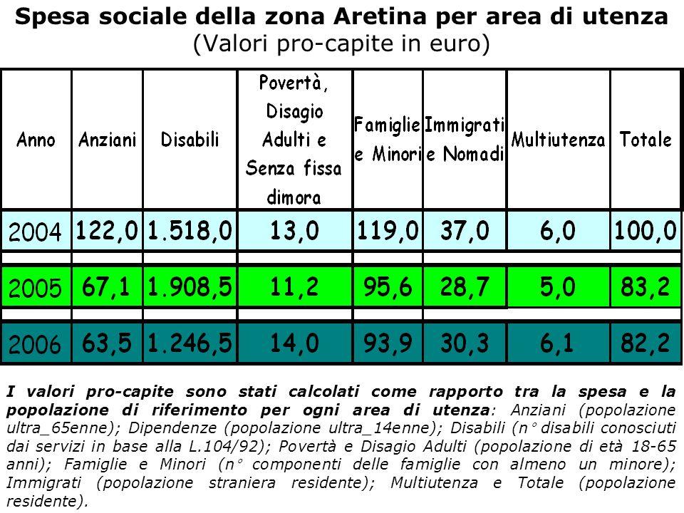 Spesa sociale della zona Aretina per area di utenza (Valori pro-capite in euro) I valori pro-capite sono stati calcolati come rapporto tra la spesa e