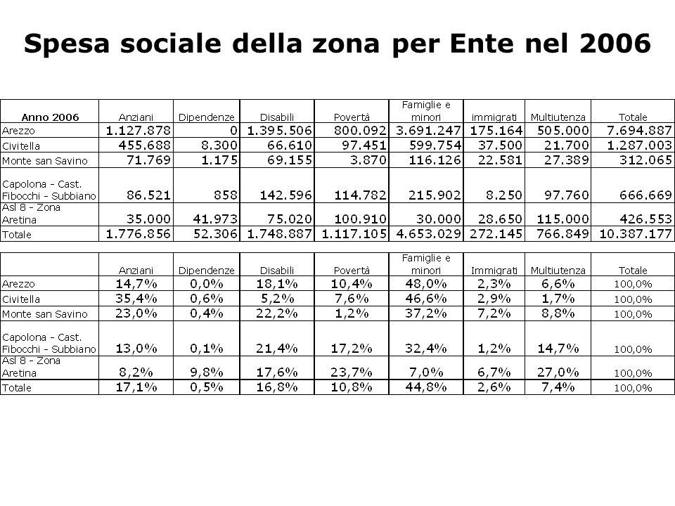 Spesa sociale della zona per Ente nel 2006