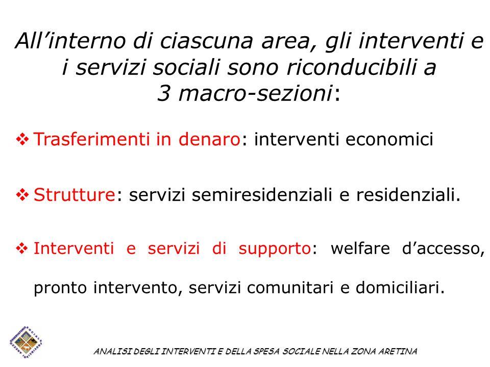 Allinterno di ciascuna area, gli interventi e i servizi sociali sono riconducibili a 3 macro-sezioni: ANALISI DEGLI INTERVENTI E DELLA SPESA SOCIALE N