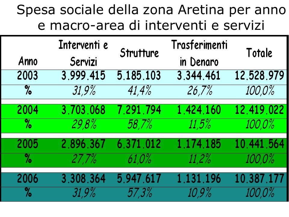 Spesa sociale della zona Aretina per anno e macro-area di interventi e servizi
