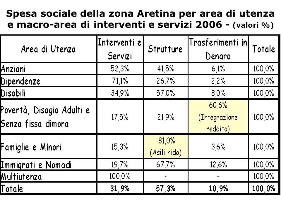Spesa sociale della zona Aretina per area di utenza e macro-area di interventi e servizi 2006 - (valori %)