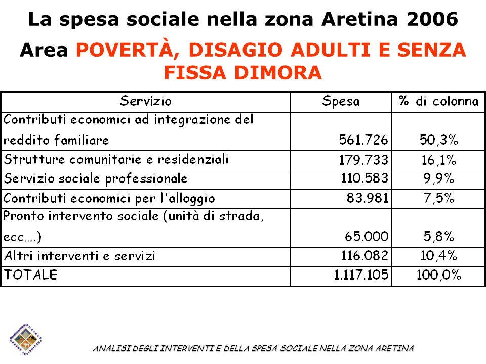 La spesa sociale nella zona Aretina 2006 Area POVERTÀ, DISAGIO ADULTI E SENZA FISSA DIMORA ANALISI DEGLI INTERVENTI E DELLA SPESA SOCIALE NELLA ZONA A