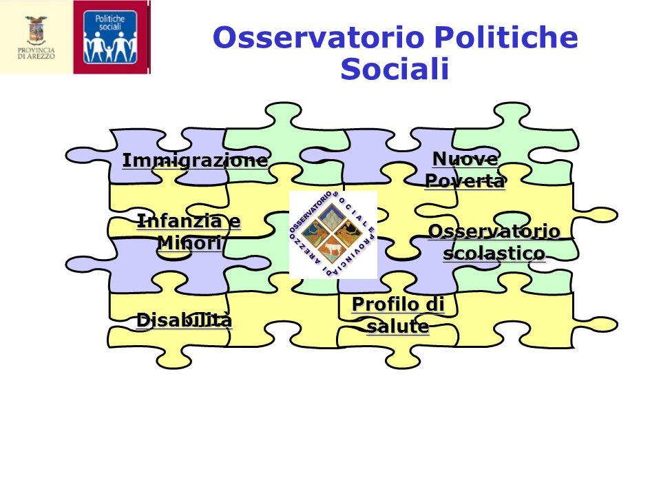 Osservatorio Politiche Sociali Osservatorio scolastico Immigrazione Nuove Povertà Profilo di salute Disabilità Infanzia e Minori
