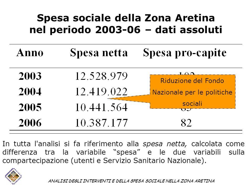 Spesa sociale della Zona Aretina nel periodo 2003-06 – dati assoluti ANALISI DEGLI INTERVENTI E DELLA SPESA SOCIALE NELLA ZONA ARETINA In tutta l'anal