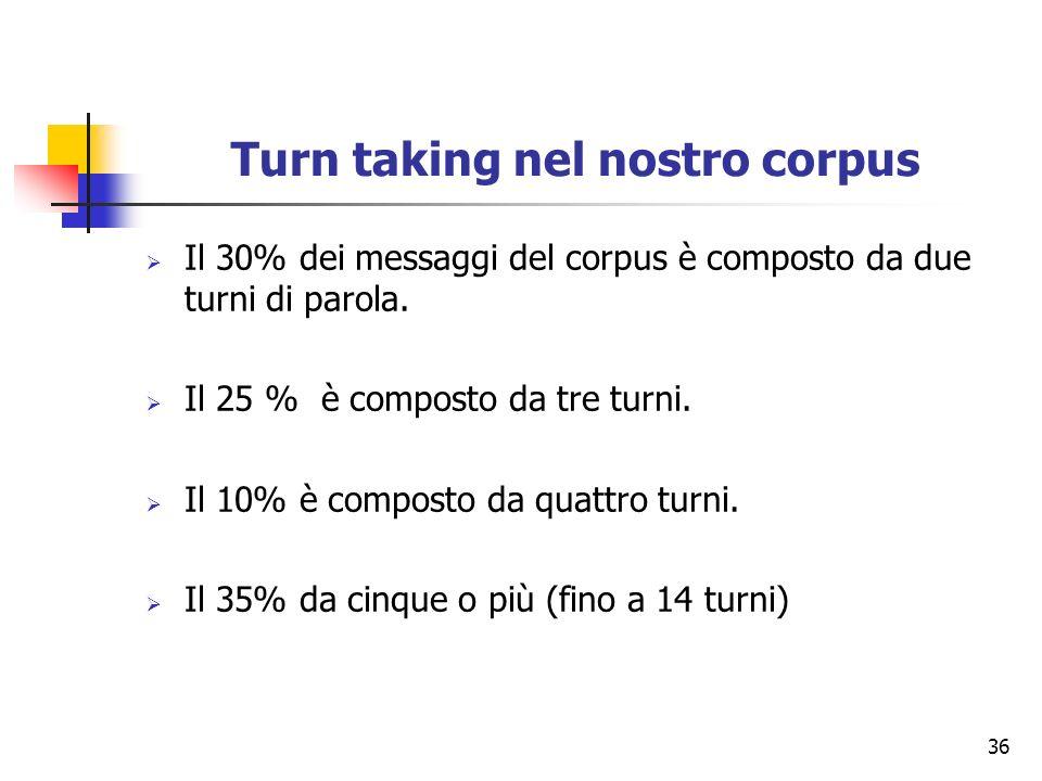 36 Turn taking nel nostro corpus Il 30% dei messaggi del corpus è composto da due turni di parola. Il 25 % è composto da tre turni. Il 10% è composto