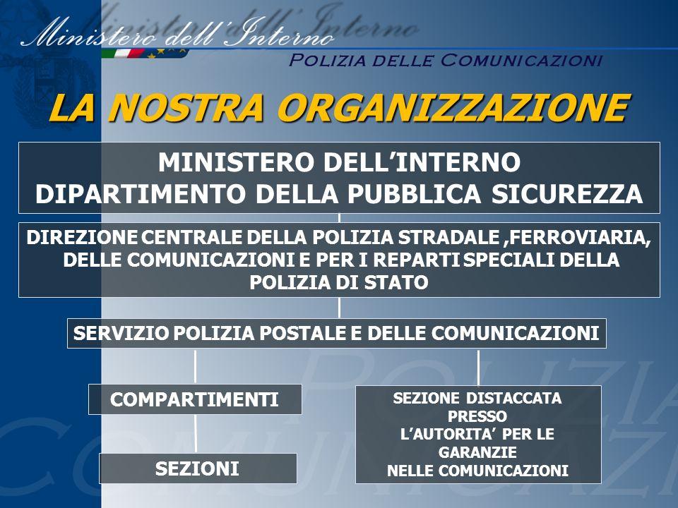 SERVIZIO POLIZIA POSTALE E DELLE COMUNICAZIONI LA NOSTRA ORGANIZZAZIONE MINISTERO DELLINTERNO DIPARTIMENTO DELLA PUBBLICA SICUREZZA DIREZIONE CENTRALE