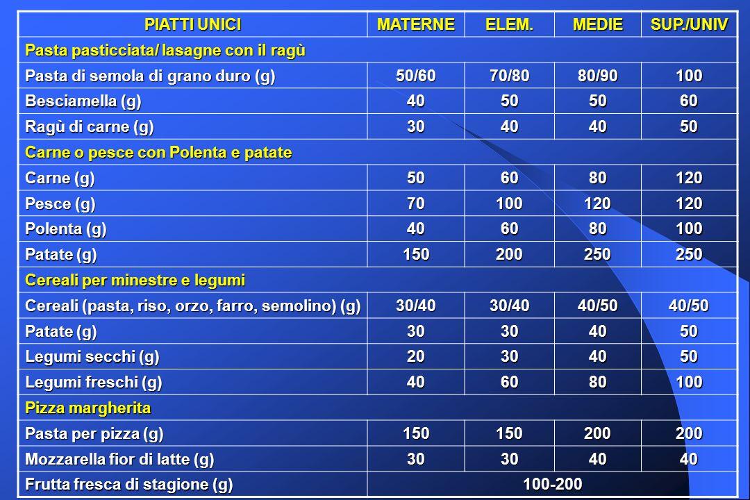 PIATTI UNICI MATERNEELEM.MEDIESUP./UNIV Pasta pasticciata/ lasagne con il ragù Pasta di semola di grano duro (g) 50/6070/8080/90100 Besciamella (g) 40505060 Ragù di carne (g) 30404050 Carne o pesce con Polenta e patate Carne (g) 506080120 Pesce (g) 70100120120 Polenta (g) 406080100 Patate (g) 150200250250 Cereali per minestre e legumi Cereali (pasta, riso, orzo, farro, semolino) (g) 30/4030/4040/5040/50 Patate (g) 30304050 Legumi secchi (g) 20304050 Legumi freschi (g) 406080100 Pizza margherita Pasta per pizza (g) 150150200200 Mozzarella fior di latte (g) 30304040 Frutta fresca di stagione (g) 100-200
