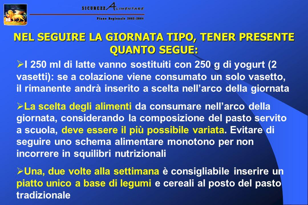 NEL SEGUIRE LA GIORNATA TIPO, TENER PRESENTE QUANTO SEGUE: I 250 ml di latte vanno sostituiti con 250 g di yogurt (2 vasetti): se a colazione viene co