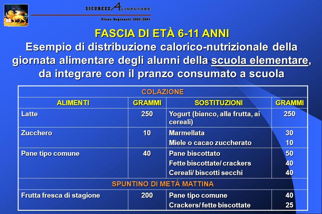 FASCIA DI ETÀ 6-11 ANNI Esempio di distribuzione calorico-nutrizionale della giornata alimentare degli alunni della scuola elementare, da integrare co