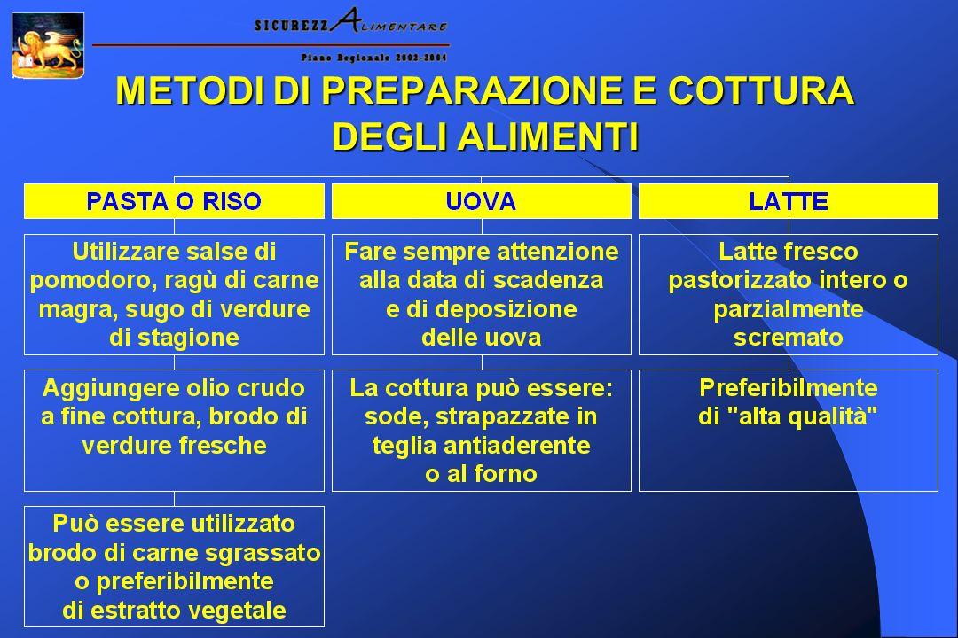 METODI DI PREPARAZIONE E COTTURA DEGLI ALIMENTI