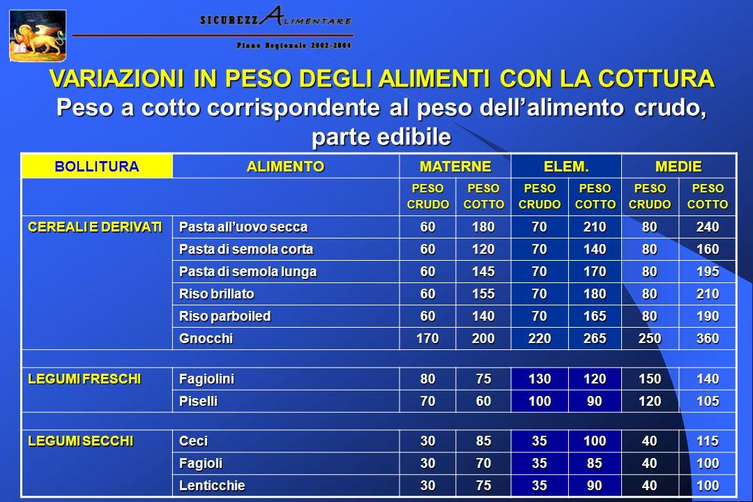 VARIAZIONI IN PESO DEGLI ALIMENTI CON LA COTTURA Peso a cotto corrispondente al peso dellalimento crudo, parte edibile BOLLITURAALIMENTOMATERNEELEM.ME