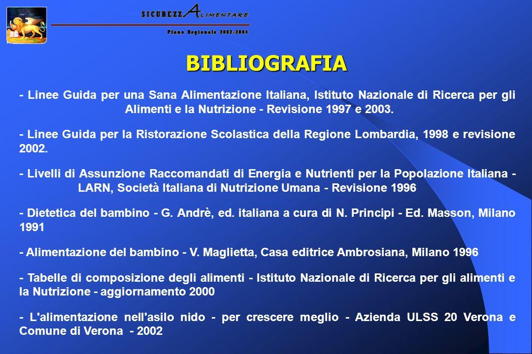 BIBLIOGRAFIA - Linee Guida per una Sana Alimentazione Italiana, Istituto Nazionale di Ricerca per gli Alimenti e la Nutrizione - Revisione 1997 e 2003.