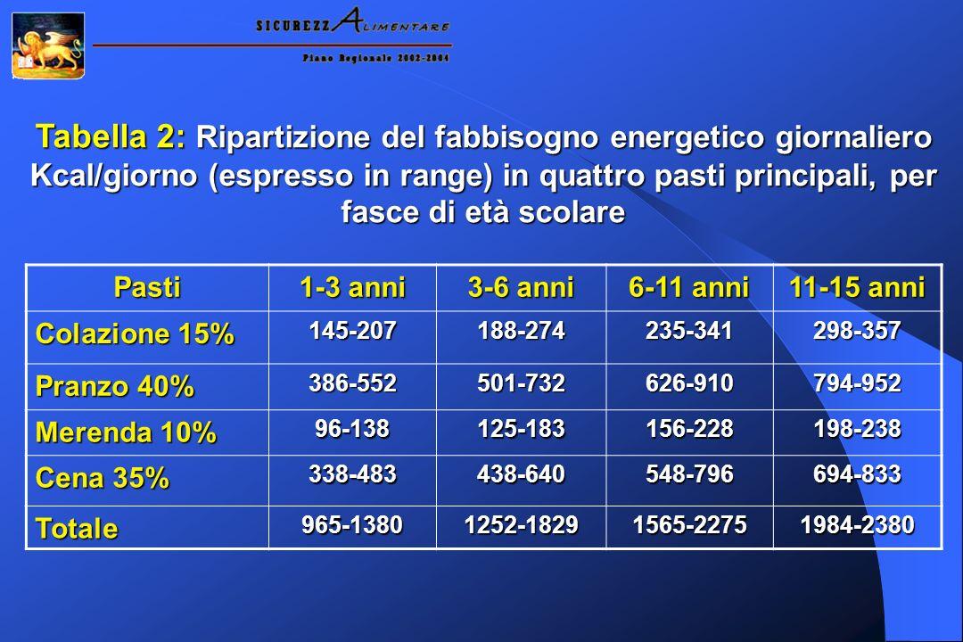 Tabella 2: Ripartizione del fabbisogno energetico giornaliero Kcal/giorno (espresso in range) in quattro pasti principali, per fasce di età scolare Pa