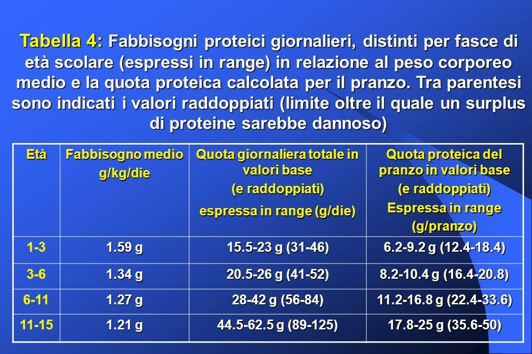 Tabella 4: Fabbisogni proteici giornalieri, distinti per fasce di età scolare (espressi in range) in relazione al peso corporeo medio e la quota prote