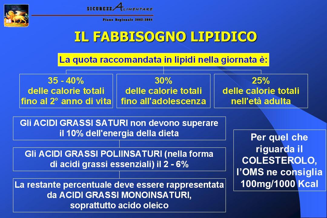IL FABBISOGNO LIPIDICO Per quel che riguarda il COLESTEROLO, lOMS ne consiglia 100mg/1000 Kcal