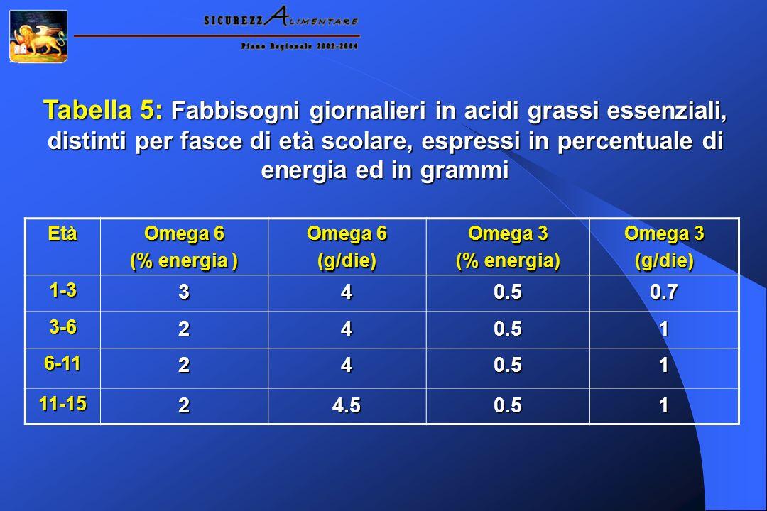 Tabella 5: Fabbisogni giornalieri in acidi grassi essenziali, distinti per fasce di età scolare, espressi in percentuale di energia ed in grammi Età Omega 6 (% energia ) Omega 6 (g/die) Omega 3 (% energia) Omega 3 (g/die) 1-3340.50.7 3-6240.51 6-11240.51 11-1524.50.51