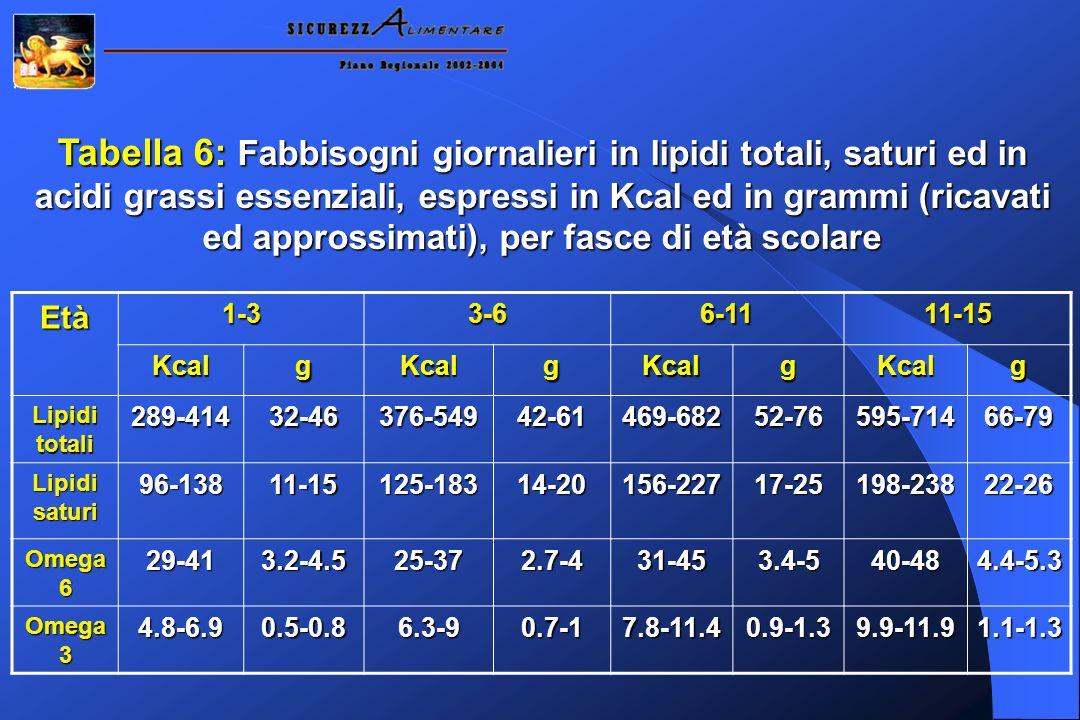 Tabella 6: Fabbisogni giornalieri in lipidi totali, saturi ed in acidi grassi essenziali, espressi in Kcal ed in grammi (ricavati ed approssimati), pe
