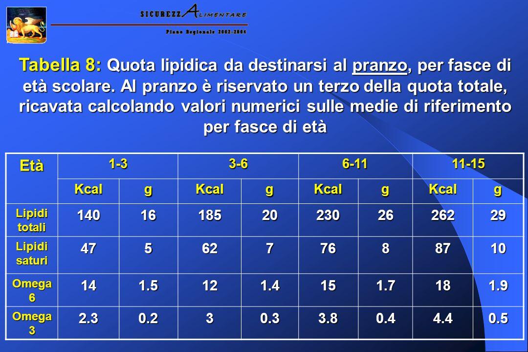 Tabella 8: Quota lipidica da destinarsi al pranzo, per fasce di età scolare. Al pranzo è riservato un terzo della quota totale, ricavata calcolando va