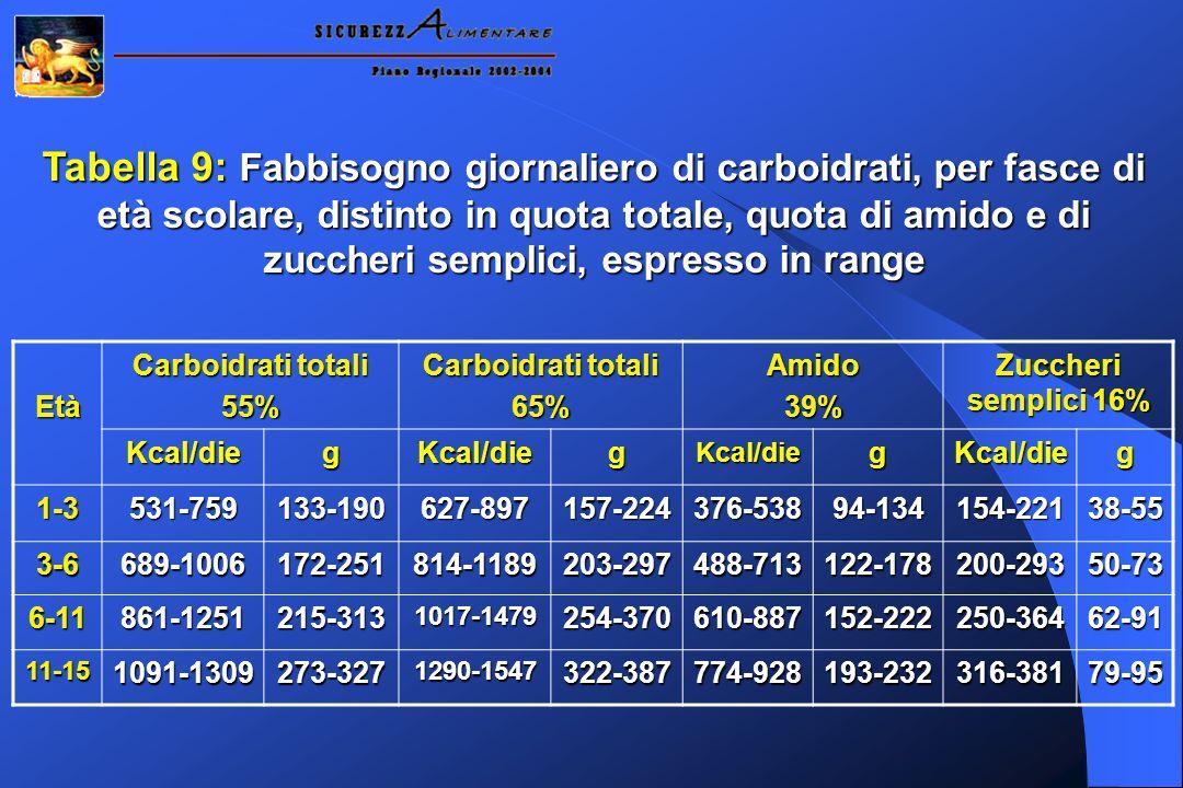 Tabella 9: Fabbisogno giornaliero di carboidrati, per fasce di età scolare, distinto in quota totale, quota di amido e di zuccheri semplici, espresso in range Età Carboidrati totali 55% 65%Amido39% Zuccheri semplici 16% Kcal/diegKcal/diegKcal/diegKcal/dieg 1-3531-759133-190627-897157-224376-53894-134154-22138-55 3-6689-1006172-251814-1189203-297488-713122-178200-29350-73 6-11861-1251215-3131017-1479254-370610-887152-222250-36462-91 11-151091-1309273-3271290-1547322-387774-928193-232316-38179-95