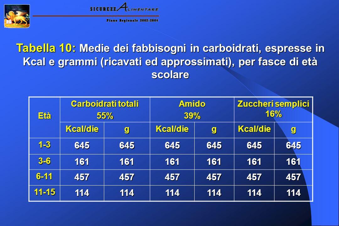 Tabella 10: Medie dei fabbisogni in carboidrati, espresse in Kcal e grammi (ricavati ed approssimati), per fasce di età scolare Età Carboidrati totali 55%Amido39% Zuccheri semplici 16% Kcal/diegKcal/diegKcal/dieg 1-3645645645645645645 3-6161161161161161161 6-11457457457457457457 11-15114114114114114114