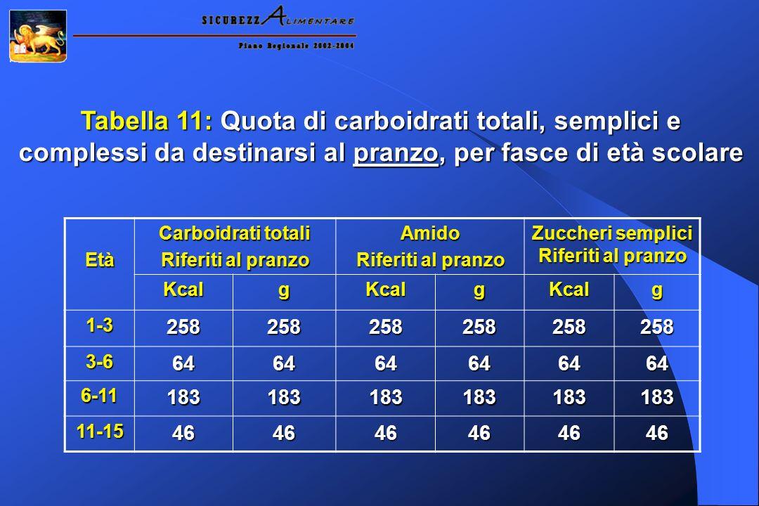 Tabella 11: Quota di carboidrati totali, semplici e complessi da destinarsi al pranzo, per fasce di età scolare Età Carboidrati totali Riferiti al pra