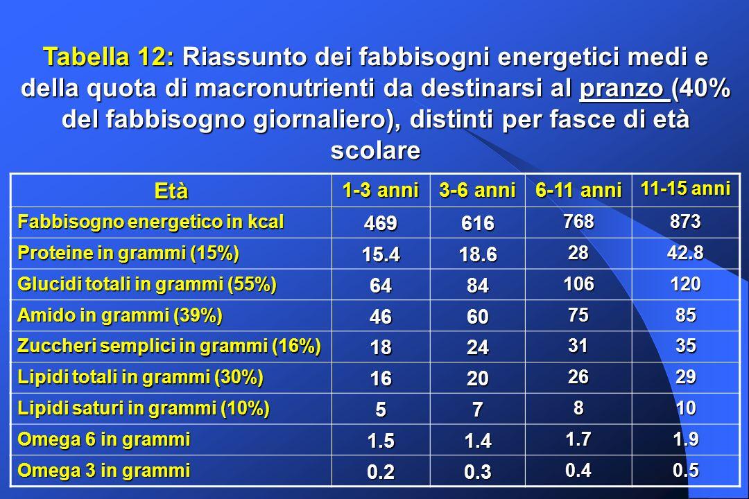 Tabella 12: Riassunto dei fabbisogni energetici medi e della quota di macronutrienti da destinarsi al pranzo (40% del fabbisogno giornaliero), distinti per fasce di età scolare Età 1-3 anni 3-6 anni 6-11 anni 11-15 anni Fabbisogno energetico in kcal 469616768873 Proteine in grammi (15%) 15.418.62842.8 Glucidi totali in grammi (55%) 6484106120 Amido in grammi (39%) 46607585 Zuccheri semplici in grammi (16%) 18243135 Lipidi totali in grammi (30%) 16202629 Lipidi saturi in grammi (10%) 57810 Omega 6 in grammi 1.51.41.71.9 Omega 3 in grammi 0.20.30.40.5