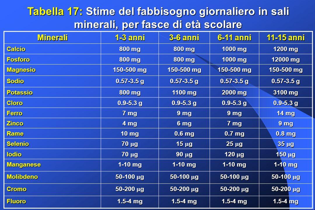 Tabella 17: Stime del fabbisogno giornaliero in sali minerali, per fasce di età scolare Minerali 1-3 anni 3-6 anni 6-11 anni 11-15 anni Calcio 800 mg 1000 mg 1200 mg Fosforo 800 mg 1000 mg 12000 mg Magnesio 150-500 mg Sodio 0.57-3.5 g Potassio 800 mg 1100 mg 2000 mg 3100 mg Cloro 0.9-5.3 g Ferro 7 mg 9 mg 14 mg Zinco 4 mg 6 mg 7 mg 9 mg Rame 10 mg 0.6 mg 0.7 mg 0.8 mg Selenio 70 g 15 g 25 g 35 g Iodio 70 g 90 g 120 g 150 g Manganese 1-10 mg Molibdeno 50-100 g Cromo 50-200 g Fluoro 1.5-4 mg