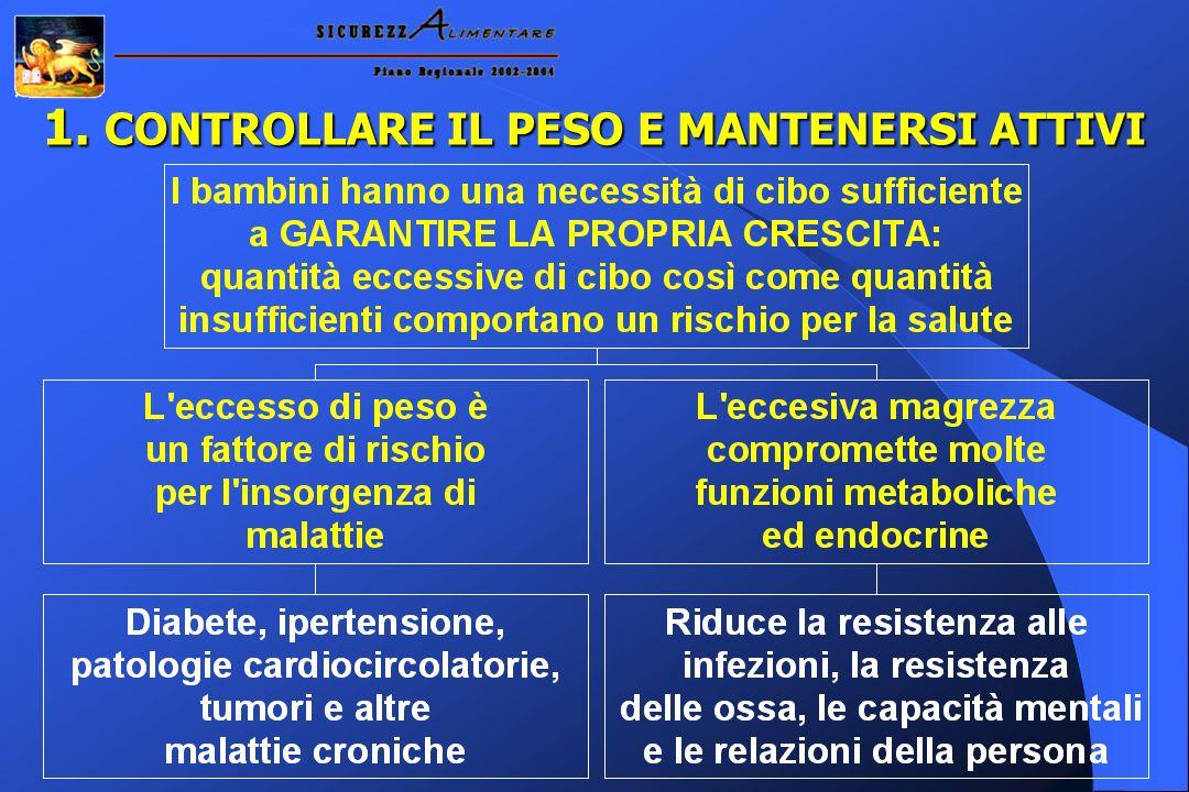 1. CONTROLLARE IL PESO E MANTENERSI ATTIVI