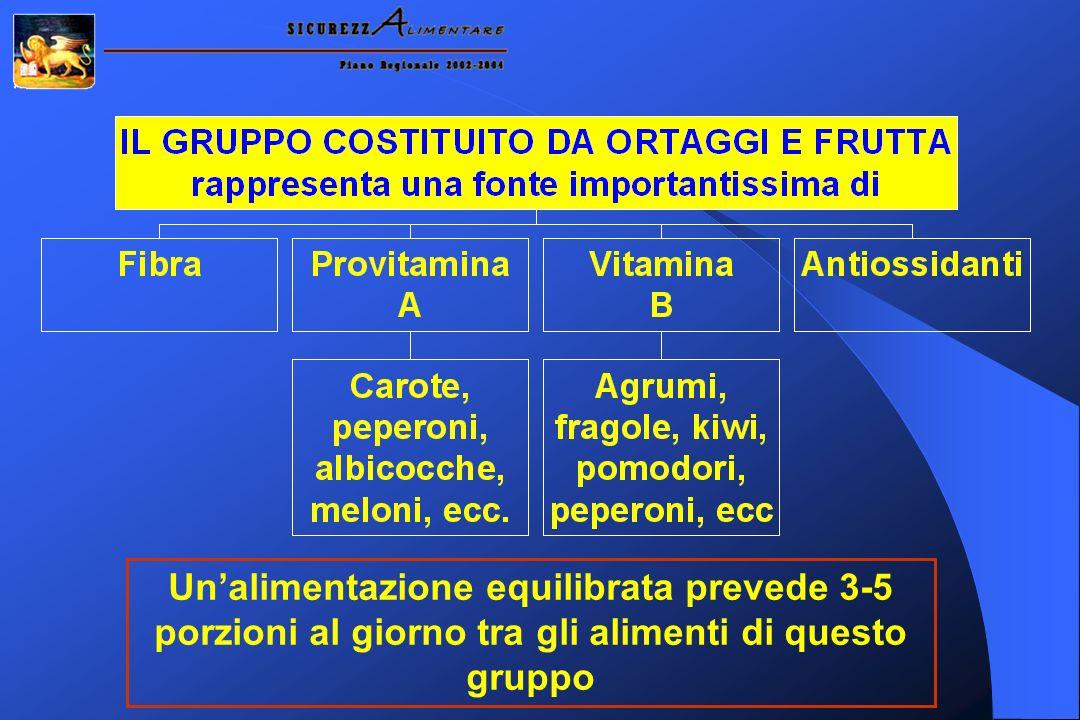 Unalimentazione equilibrata prevede 3-5 porzioni al giorno tra gli alimenti di questo gruppo