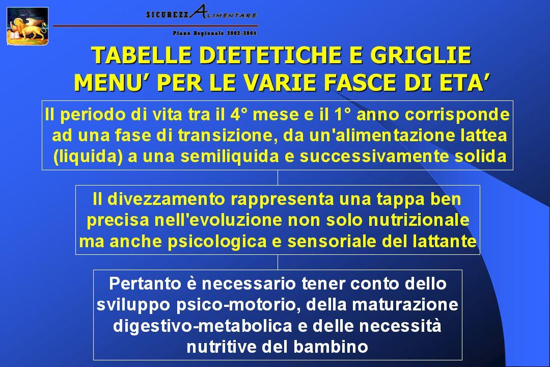 TABELLE DIETETICHE E GRIGLIE MENU PER LE VARIE FASCE DI ETA