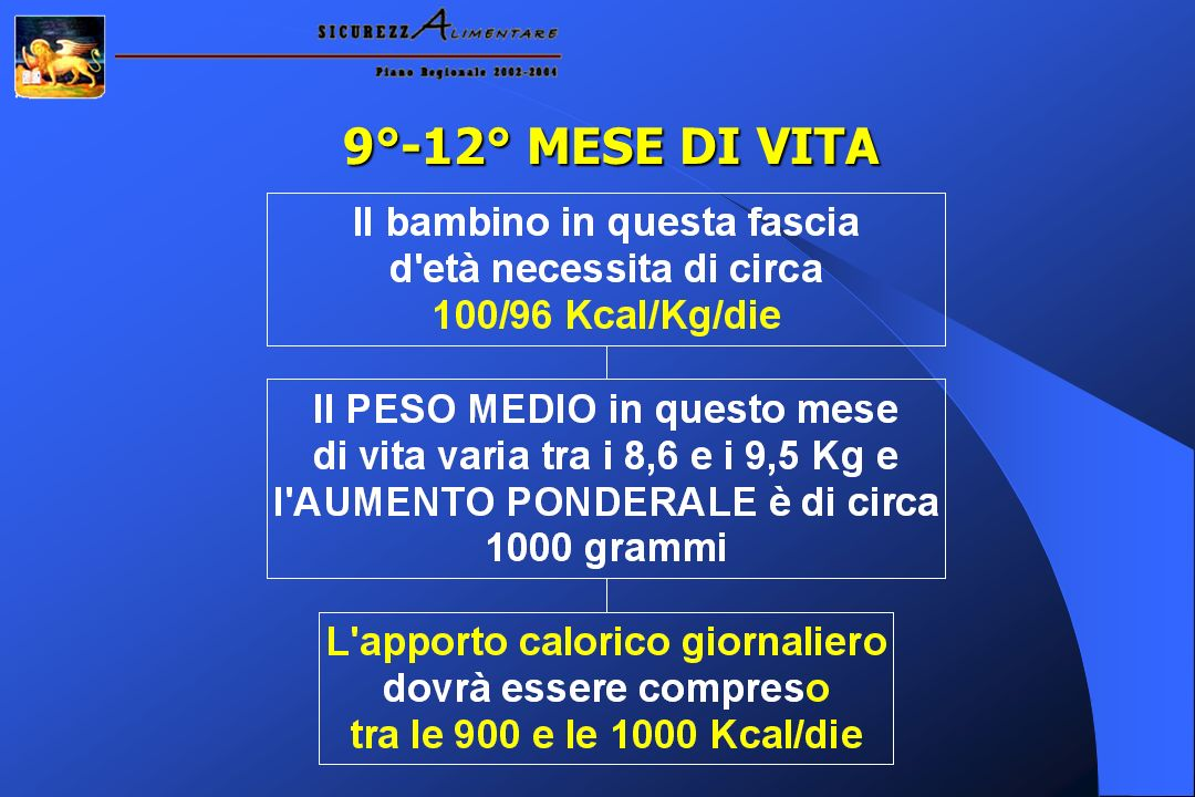 9°-12° MESE DI VITA