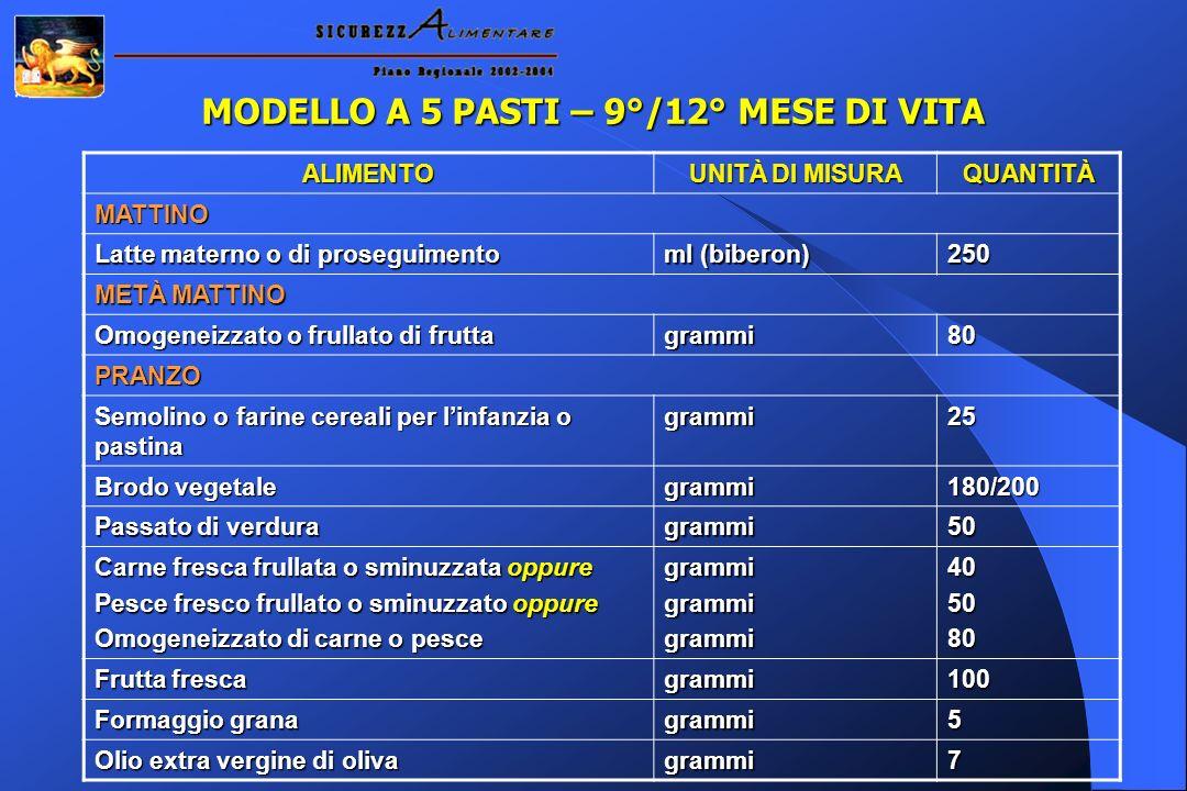 ALIMENTO UNITÀ DI MISURA QUANTITÀ MATTINO Latte materno o di proseguimento ml (biberon) 250 METÀ MATTINO Omogeneizzato o frullato di frutta grammi80 P