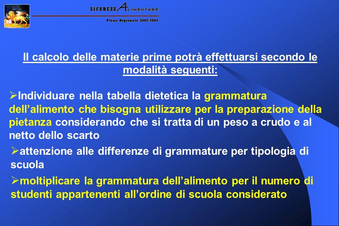 Il calcolo delle materie prime potrà effettuarsi secondo le modalità seguenti: Individuare nella tabella dietetica la grammatura dellalimento che biso