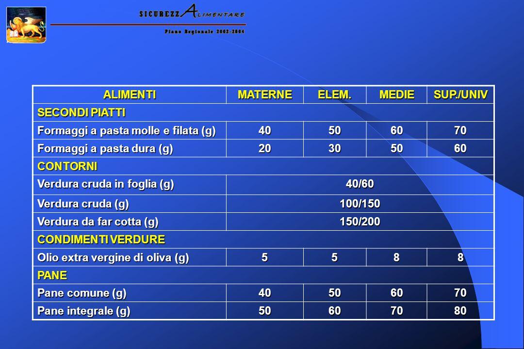 ALIMENTIMATERNEELEM.MEDIESUP./UNIV SECONDI PIATTI Formaggi a pasta molle e filata (g) 40506070 Formaggi a pasta dura (g) 20305060 CONTORNI Verdura cru
