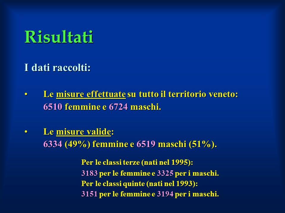 Risultati I dati raccolti: Le misure effettuate su tutto il territorio veneto:Le misure effettuate su tutto il territorio veneto: 6510 femmine e 6724