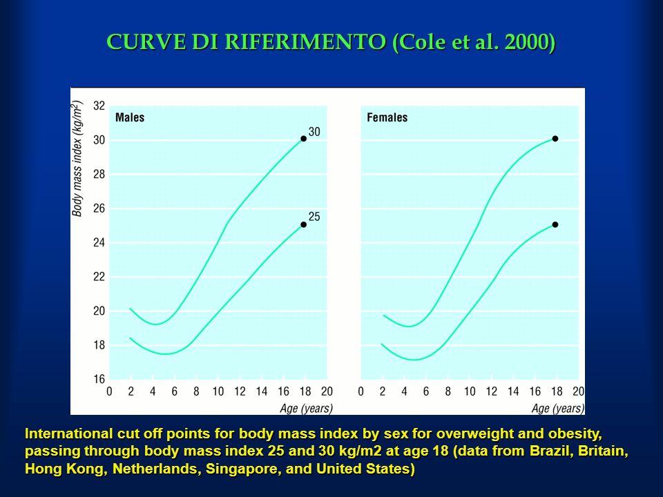 CURVE DI RIFERIMENTO (Cole et al.