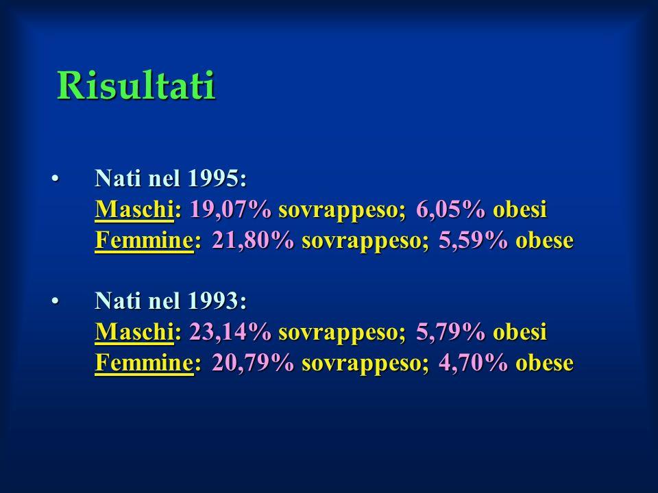 Risultati Nati nel 1995:Nati nel 1995: Maschi: 19,07% sovrappeso; 6,05% obesi Femmine: 21,80% sovrappeso; 5,59% obese Nati nel 1993:Nati nel 1993: Mas