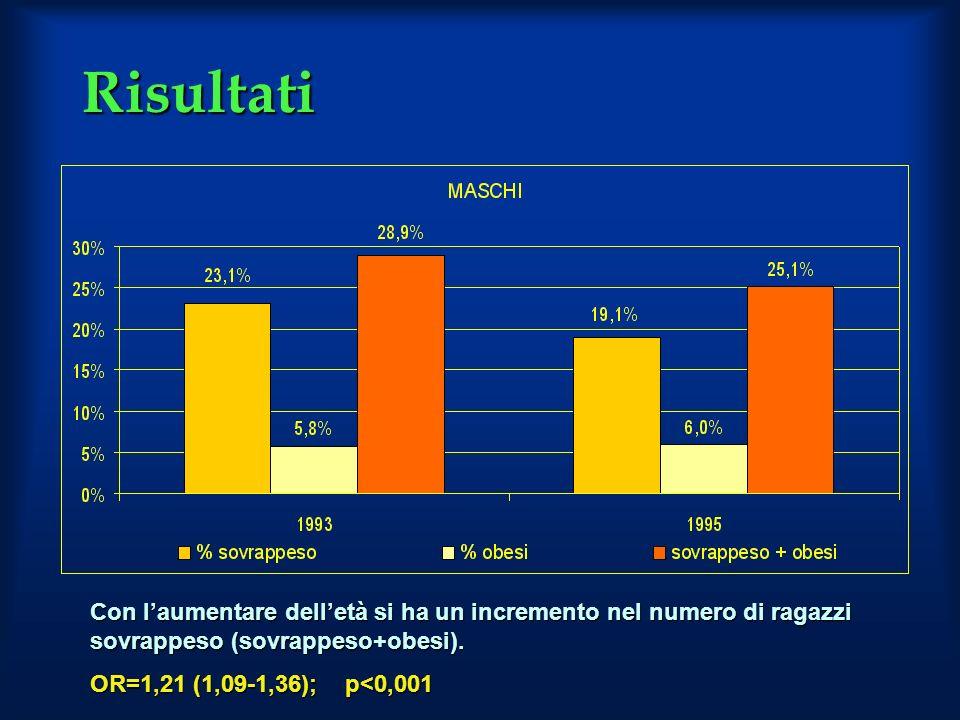 Risultati Con laumentare delletà si ha un incremento nel numero di ragazzi sovrappeso (sovrappeso+obesi). OR=1,21 (1,09-1,36); p<0,001