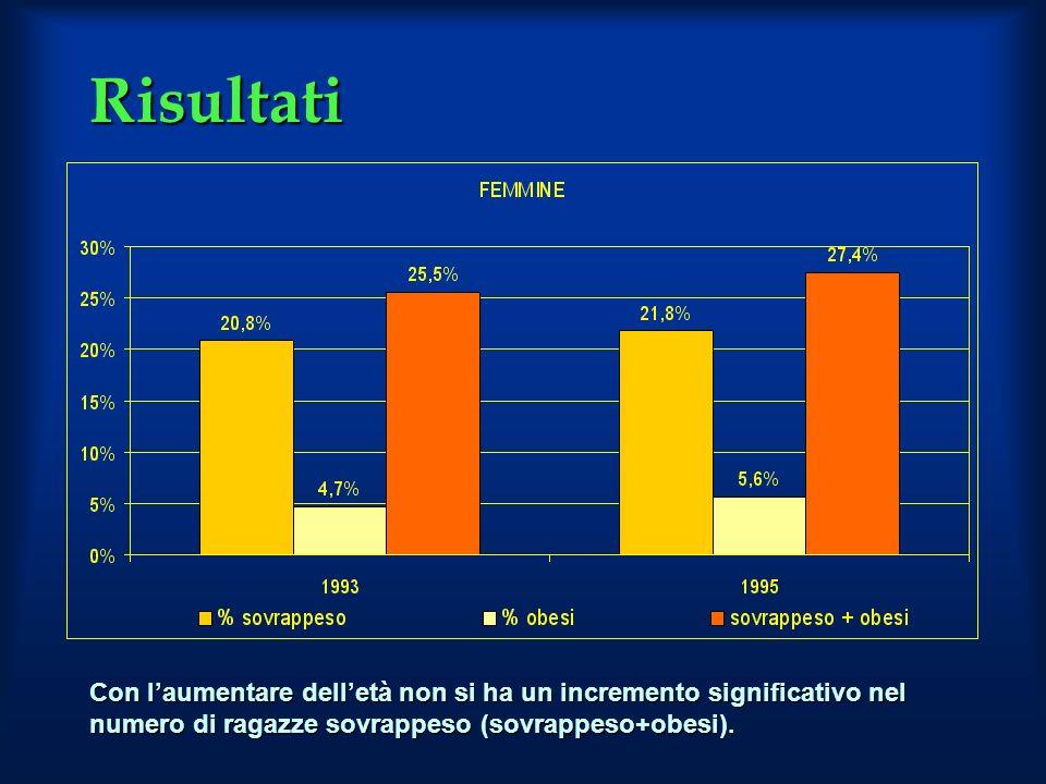 Risultati Con laumentare delletà non si ha un incremento significativo nel numero di ragazze sovrappeso (sovrappeso+obesi).