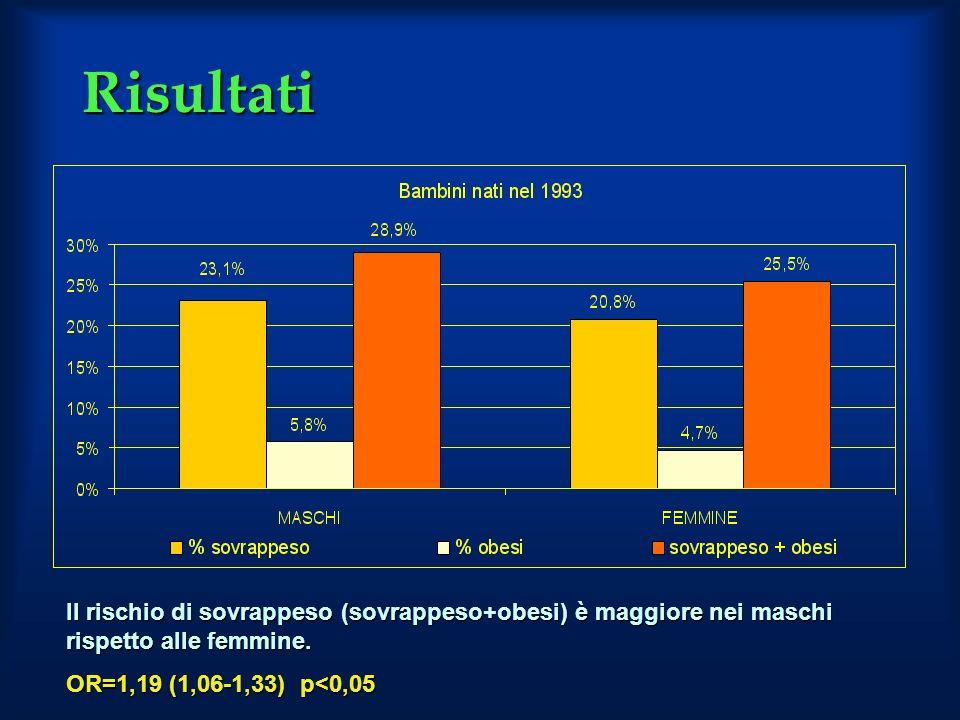 Risultati Il rischio di sovrappeso (sovrappeso+obesi) è maggiore nei maschi rispetto alle femmine. OR=1,19 (1,06-1,33) p<0,05