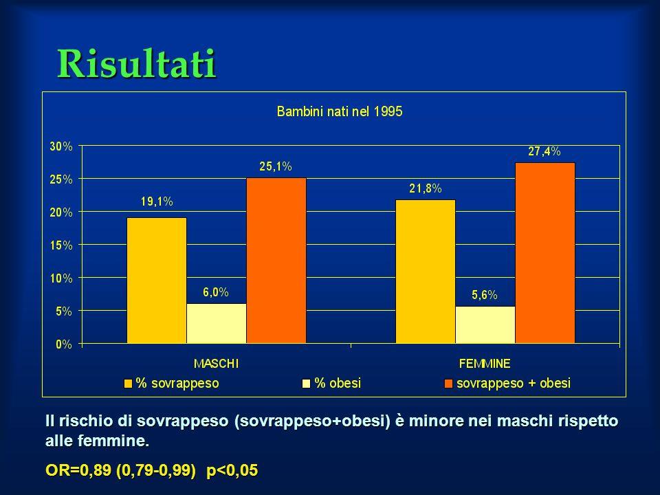 Risultati Il rischio di sovrappeso (sovrappeso+obesi) è minore nei maschi rispetto alle femmine. OR=0,89 (0,79-0,99) p<0,05